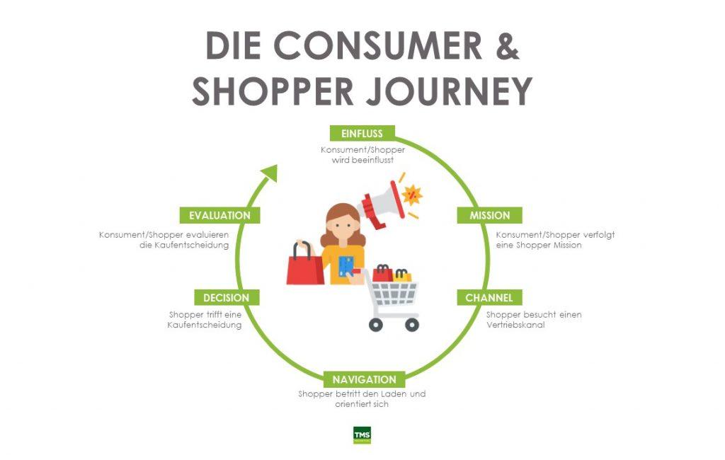 Eine schematische Darstellung der Consumer und Shopper Journey